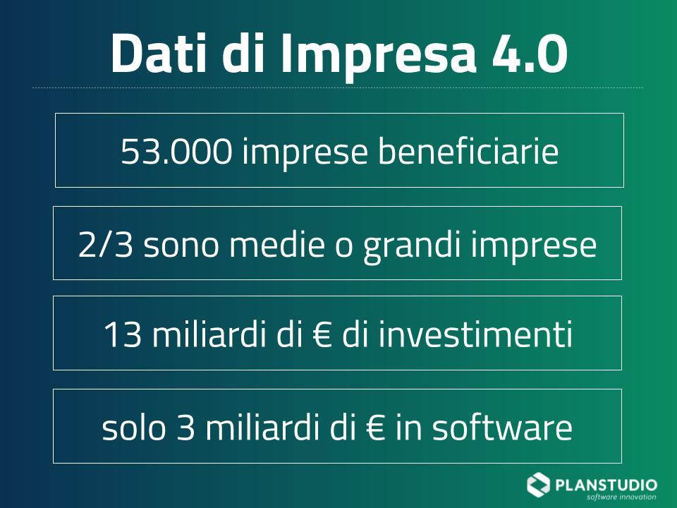 2020_dati e numeri di impresa 4.0 nel 2019