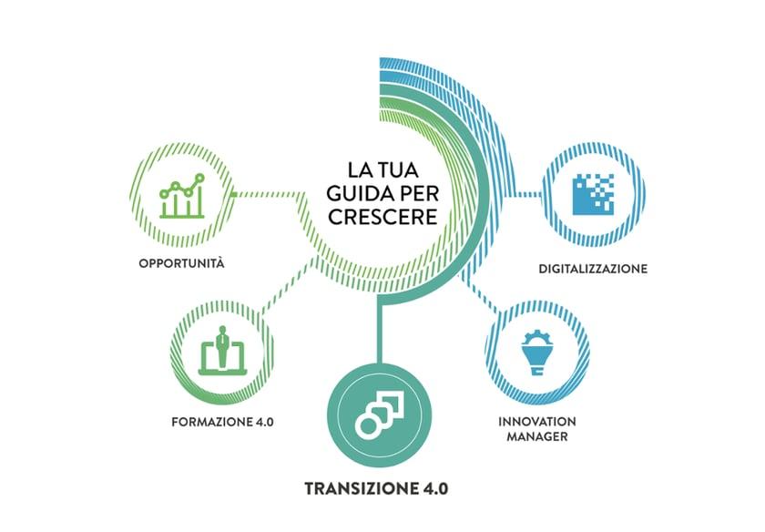 transizione 4.0 gli incentivi per le aziende dell'arredo su misura