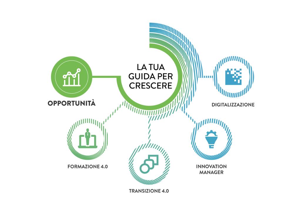 Digitalizzazione: nuove opportunità nell'arredo su misura e contract