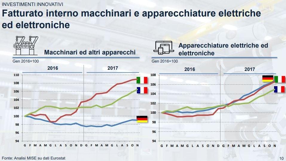 Andamento_Industria_4_0_incentivi_industriali-2