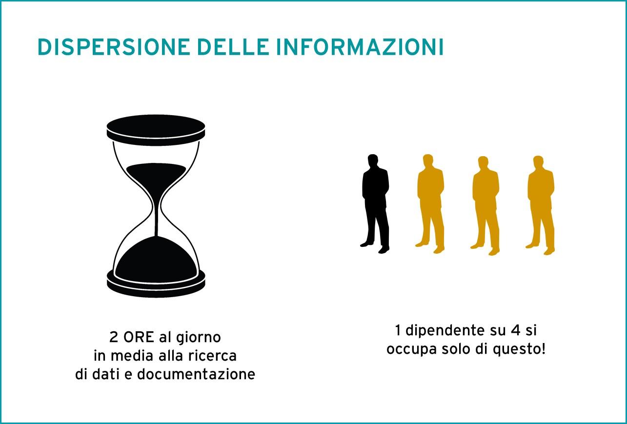 Dispersione delle informazioni 2-1