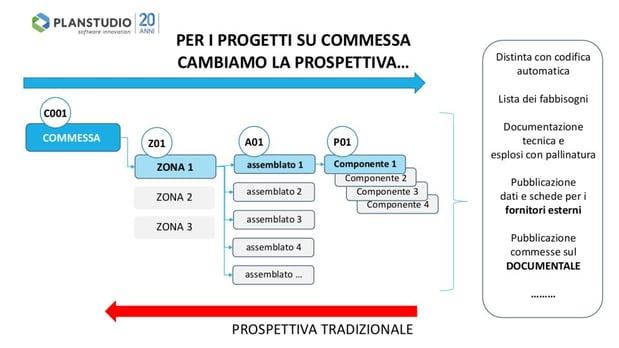 Progenio-MicroStation-Prospettiva-1.jpg