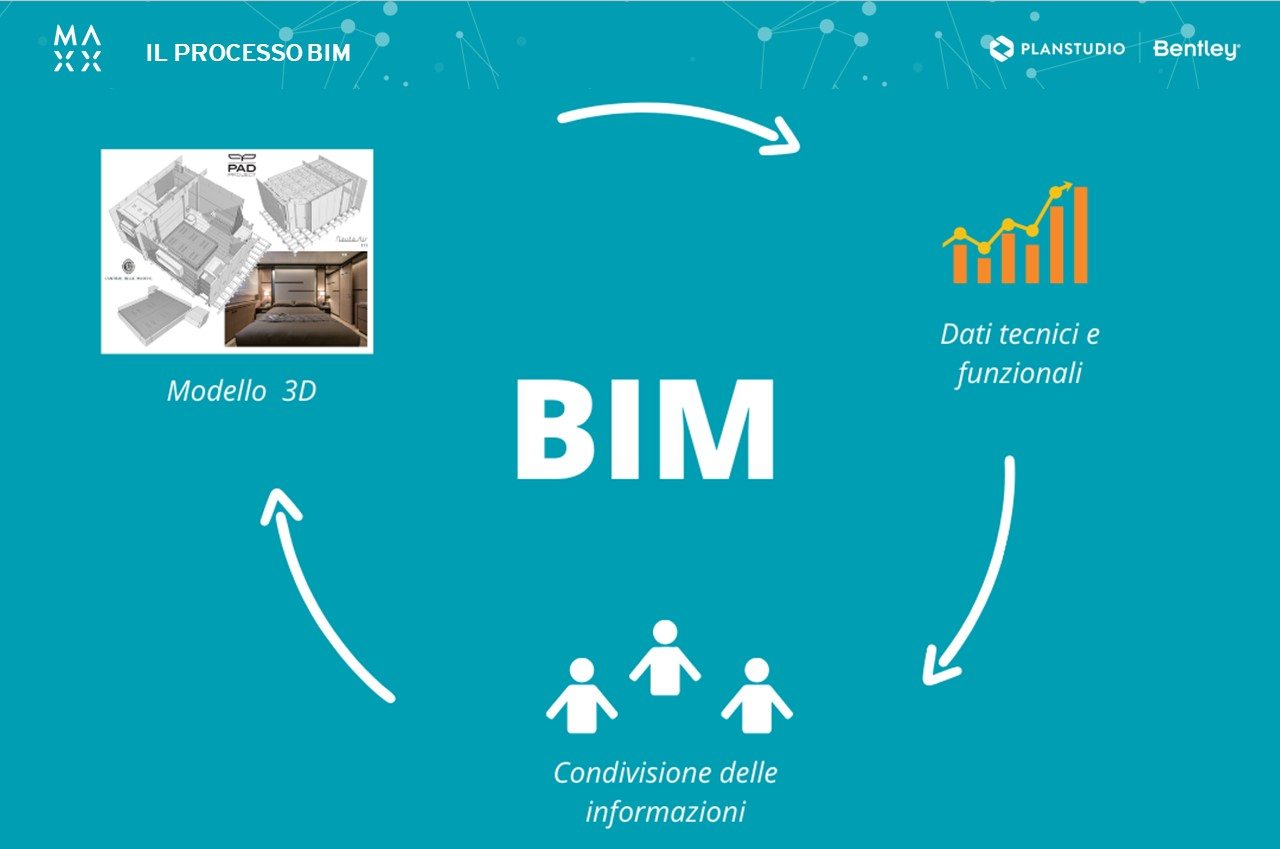 Il processo di progettazione BIM