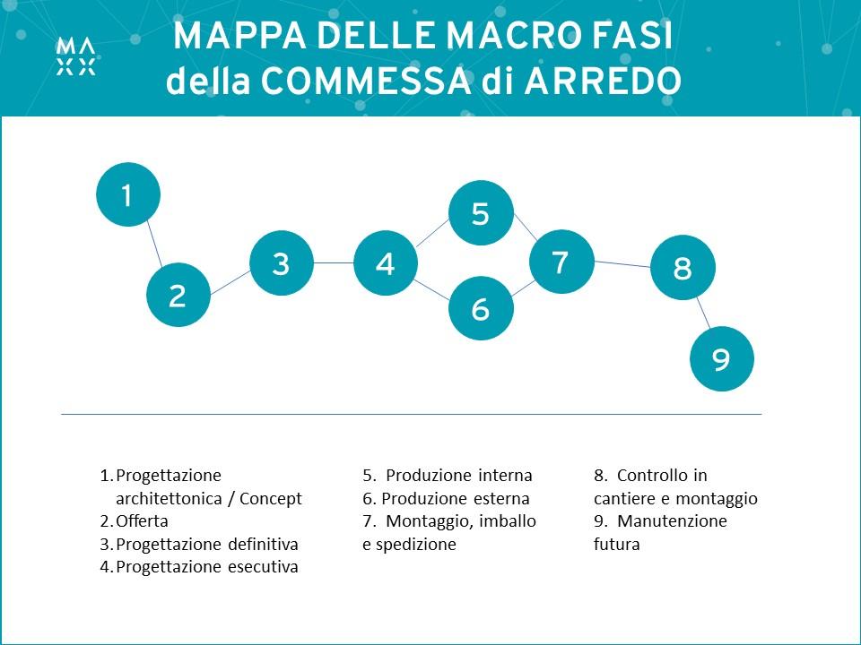 Mappa delle fasi del processo di gestione della commessa di arredo