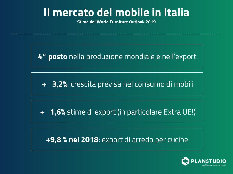Ottimizzare la progettazione di cucine contract nel mercato del mobile