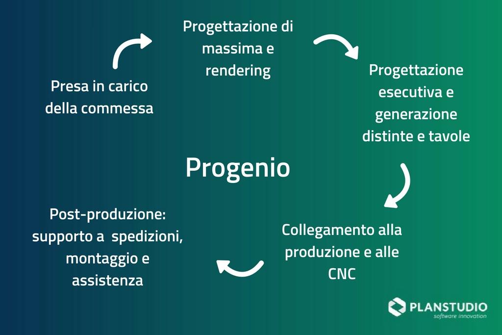 Processo di Progenio e dei software integrabili con Progenio
