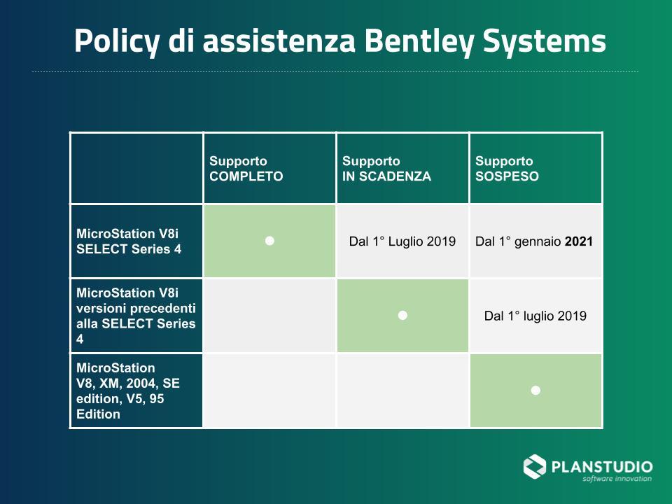 Riepilogo dell'assistenza interrotta Bentley per MicroStation