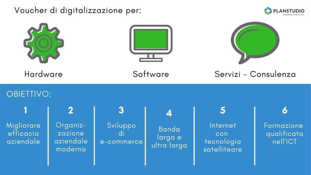 Voucher di digitalizzazione - quali sono le spese ammissibili