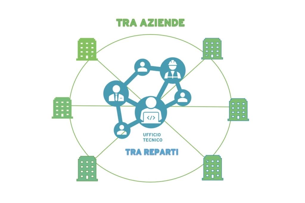 collaborazione tra reparti e aziende con PROGENIO MAXX