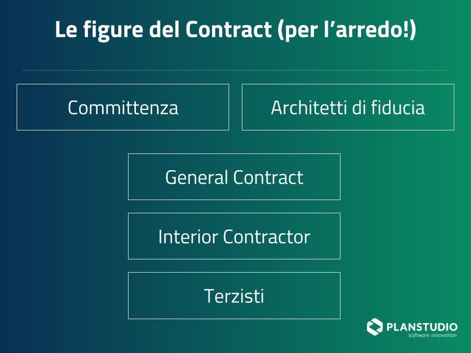 figure del contract e soluzioni per una gestione ottimale delle commesse (2)